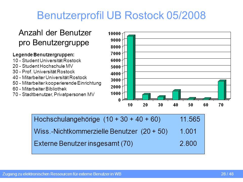 Zugang zu elektronischen Ressourcen für externe Benutzer in WB 28 / 48 Benutzerprofil UB Rostock 05/2008 Legende Benutzergruppen: 10 - Student Univers