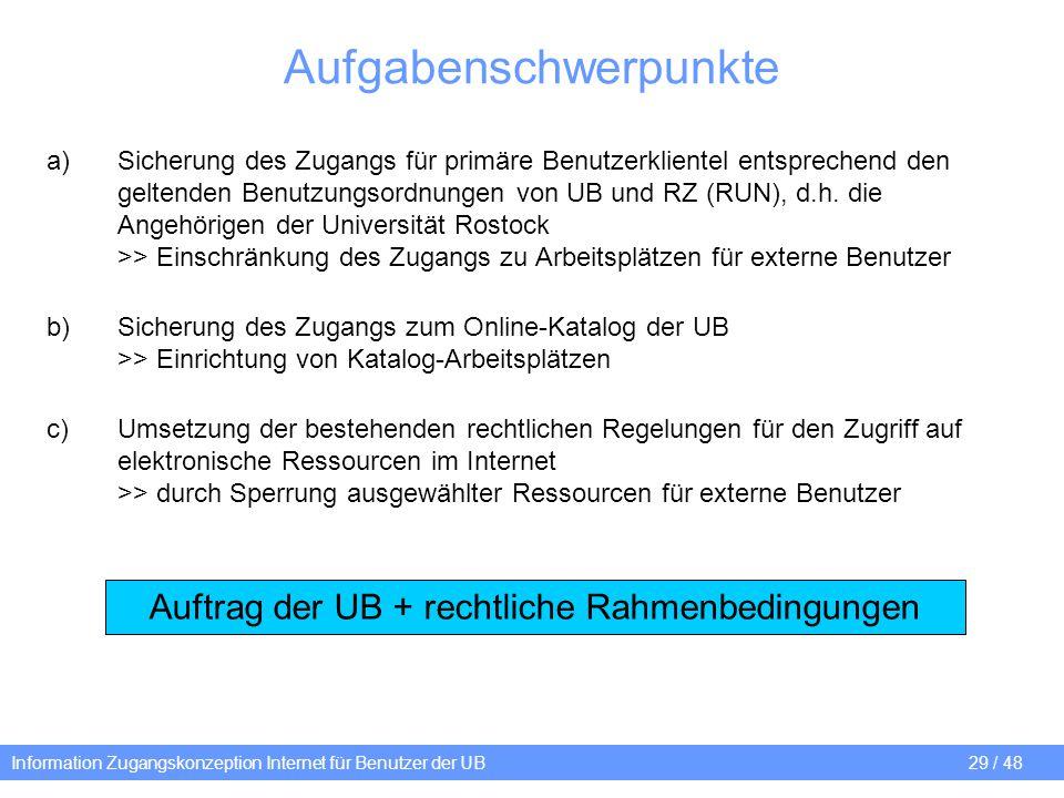Information Zugangskonzeption Internet für Benutzer der UB 29 / 48 Aufgabenschwerpunkte a)Sicherung des Zugangs für primäre Benutzerklientel entsprech