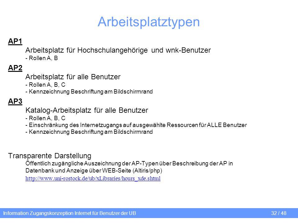 Information Zugangskonzeption Internet für Benutzer der UB 32 / 48 Arbeitsplatztypen AP1 Arbeitsplatz für Hochschulangehörige und wnk-Benutzer - Rolle