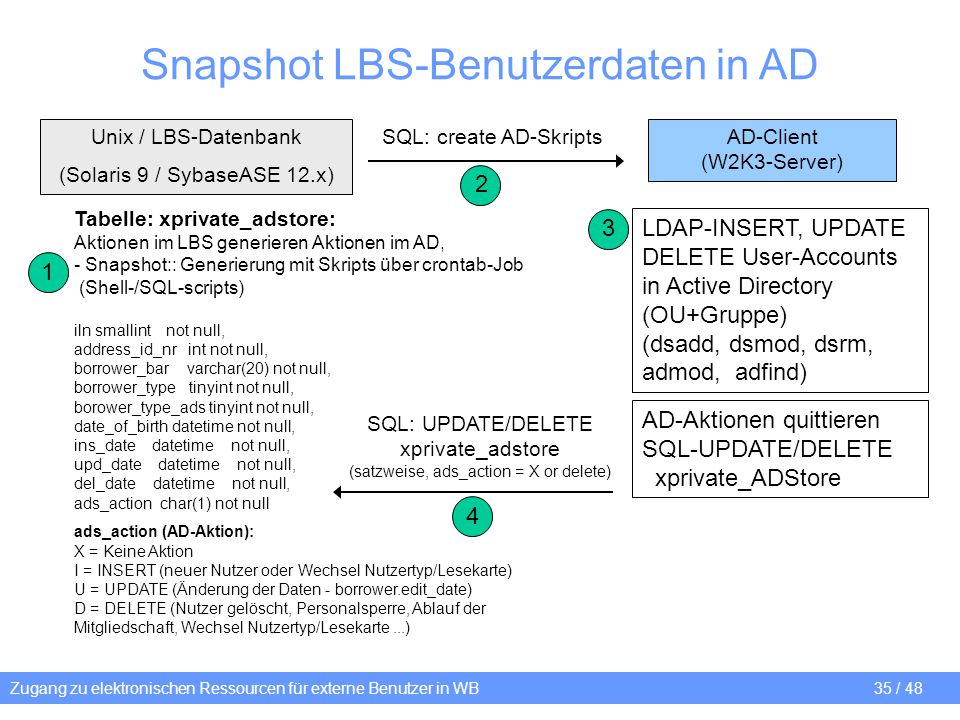 Zugang zu elektronischen Ressourcen für externe Benutzer in WB 35 / 48 Snapshot LBS-Benutzerdaten in AD AD-Client (W2K3-Server) Unix / LBS-Datenbank (Solaris 9 / SybaseASE 12.x) Tabelle: xprivate_adstore: Aktionen im LBS generieren Aktionen im AD, - Snapshot:: Generierung mit Skripts über crontab-Job (Shell-/SQL-scripts) iln smallint not null, address_id_nr int not null, borrower_bar varchar(20) not null, borrower_type tinyint not null, borower_type_ads tinyint not null, date_of_birth datetime not null, ins_date datetime not null, upd_date datetime not null, del_date datetime not null, ads_action char(1) not null ads_action (AD-Aktion): X = Keine Aktion I = INSERT (neuer Nutzer oder Wechsel Nutzertyp/Lesekarte) U = UPDATE (Änderung der Daten - borrower.edit_date) D = DELETE (Nutzer gelöscht, Personalsperre, Ablauf der Mitgliedschaft, Wechsel Nutzertyp/Lesekarte...) SQL: create AD-Skripts LDAP-INSERT, UPDATE DELETE User-Accounts in Active Directory (OU+Gruppe) (dsadd, dsmod, dsrm, admod, adfind) SQL: UPDATE/DELETE xprivate_adstore (satzweise, ads_action = X or delete) 4 1 2 3 AD-Aktionen quittieren SQL-UPDATE/DELETE xprivate_ADStore