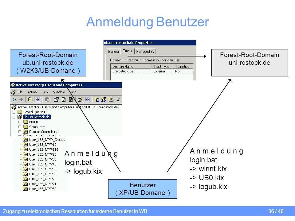 Zugang zu elektronischen Ressourcen für externe Benutzer in WB 36 / 48 Anmeldung Benutzer Forest-Root-Domain uni-rostock.de Forest-Root-Domain ub.uni-