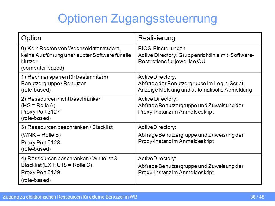 Zugang zu elektronischen Ressourcen für externe Benutzer in WB 38 / 48 Optionen Zugangssteuerrung OptionRealisierung 0) Kein Booten von Wechseldatentr