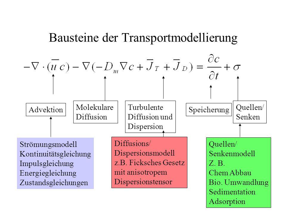 Turbulente Diffusion und Dispersion Bausteine der Transportmodellierung Advektion Molekulare Diffusion Speicherung Quellen/ Senken Strömungsmodell Kontinuitätsgleichung Impulsgleichung Energiegleichung Zustandsgleichungen Diffusions/ Dispersionsmodell z.B.