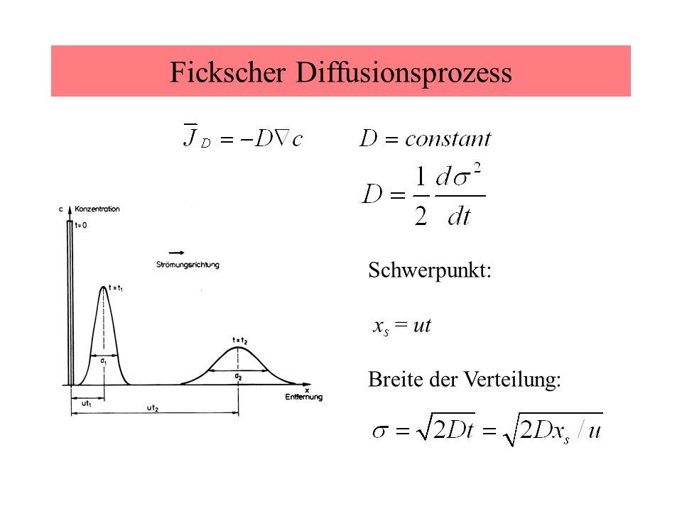 Fickscher Diffusionsprozess Schwerpunkt: x s = ut Breite der Verteilung: