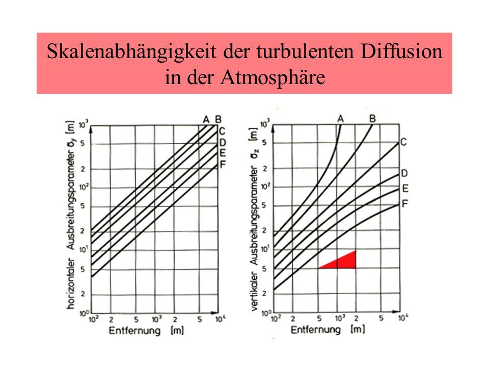 Skalenabhängigkeit der turbulenten Diffusion in der Atmosphäre