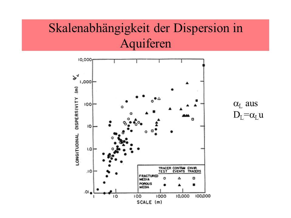 Skalenabhängigkeit der Dispersion in Aquiferen  L aus D L =  L u