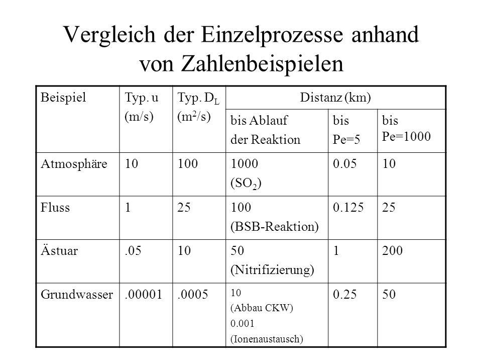 Vergleich der Einzelprozesse anhand von Zahlenbeispielen BeispielTyp.