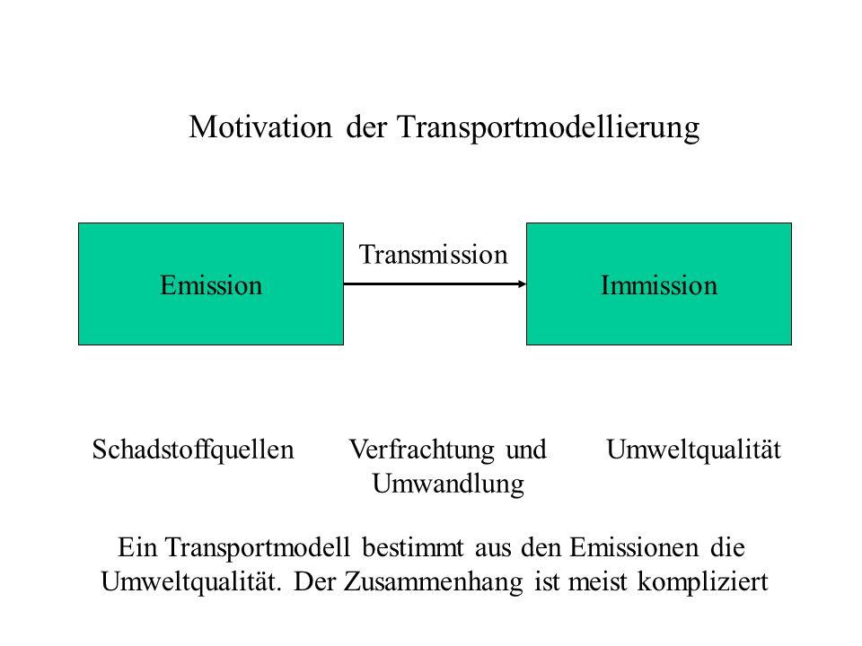 Beispiel Schadstofftransport in der Atmosphäre Dimension: 3-D, stationär Anwendungsbereich: 100 m - 30 km Strömung: 1-D Diffusion/Dispersion: Entfernungsabhängige turb.