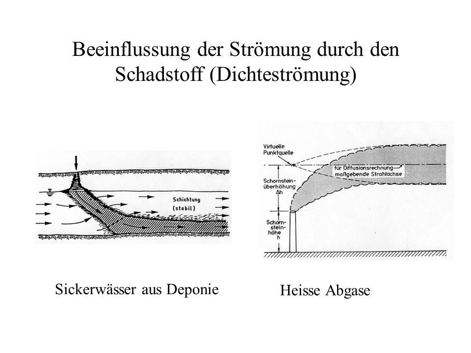 Beeinflussung der Strömung durch den Schadstoff (Dichteströmung) Heisse Abgase Sickerwässer aus Deponie