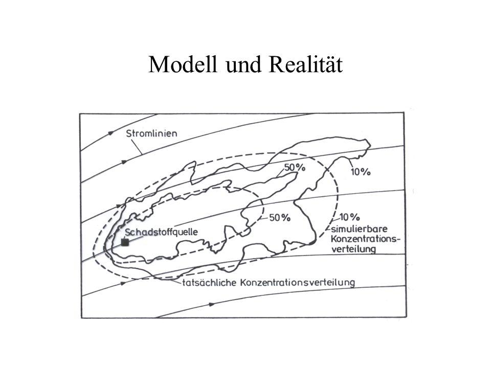 Modell und Realität
