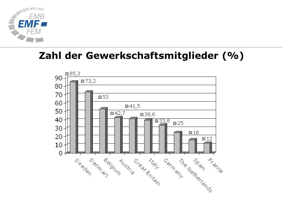 Zahl der Gewerkschaftsmitglieder (%)