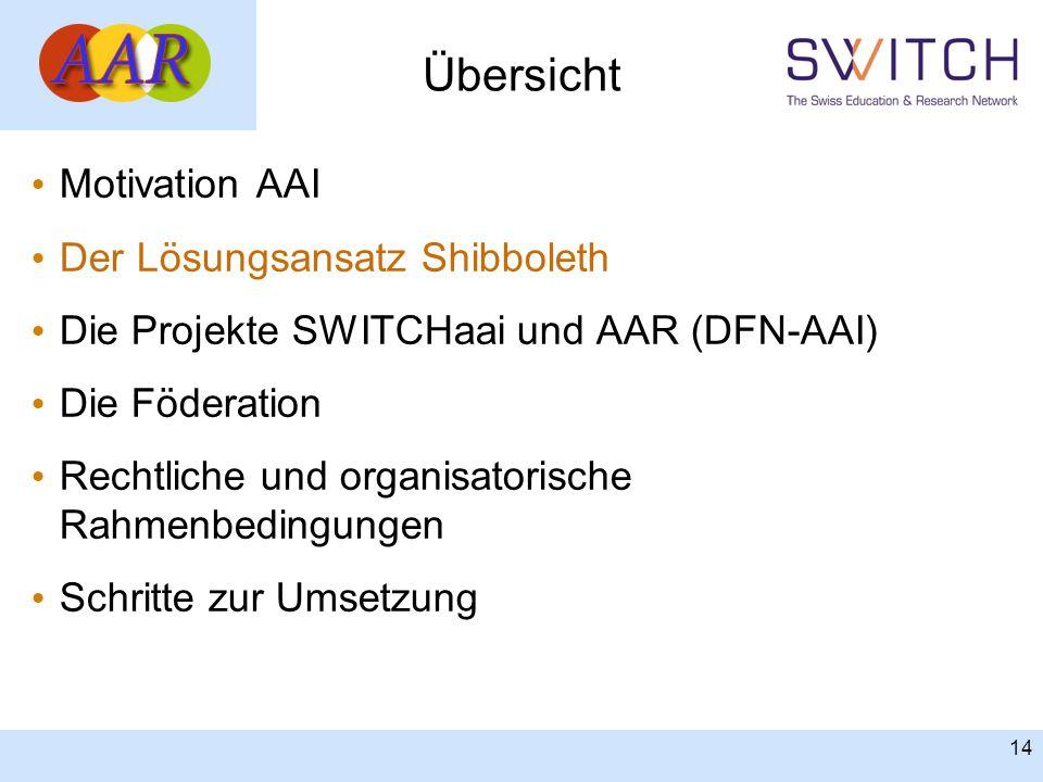 14 Übersicht Motivation AAI Der Lösungsansatz Shibboleth Die Projekte SWITCHaai und AAR (DFN-AAI) Die Föderation Rechtliche und organisatorische Rahme