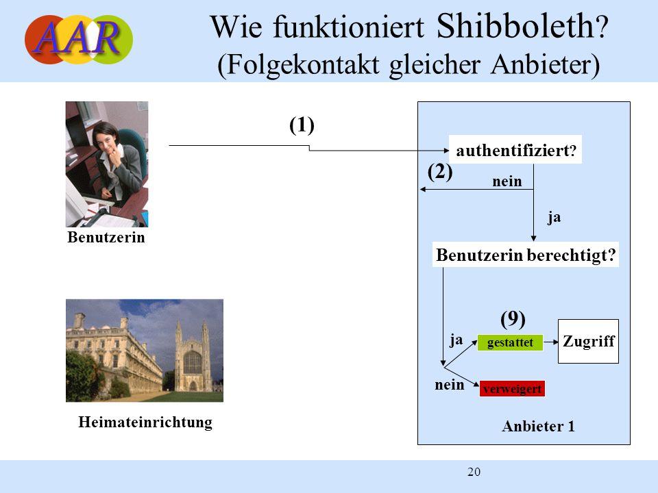 20 Heimateinrichtung Benutzerin Anbieter 1 authentifiziert ? (1) verweigert nein ja nein (2) Wie funktioniert Shibboleth ? (Folgekontakt gleicher Anbi