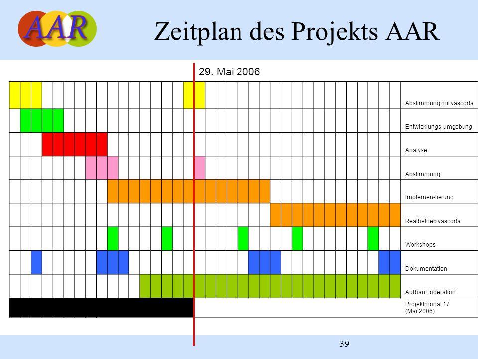 39 Zeitplan des Projekts AAR Abstimmung mit vascoda Entwicklungs-umgebung Analyse Abstimmung Implemen-tierung Realbetrieb vascoda Workshops Dokumentat