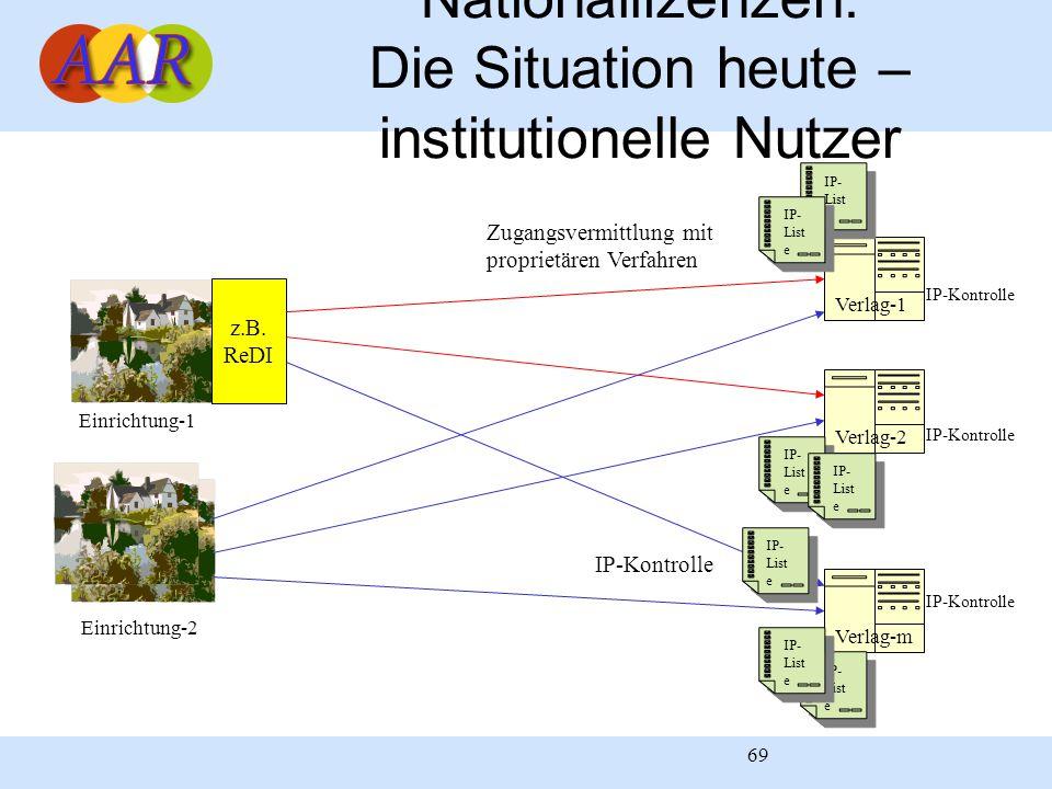 69 Nationallizenzen: Die Situation heute – institutionelle Nutzer Verlag-1 Verlag-m Verlag-2 Einrichtung-1 Einrichtung-2 z.B. ReDI Zugangsvermittlung