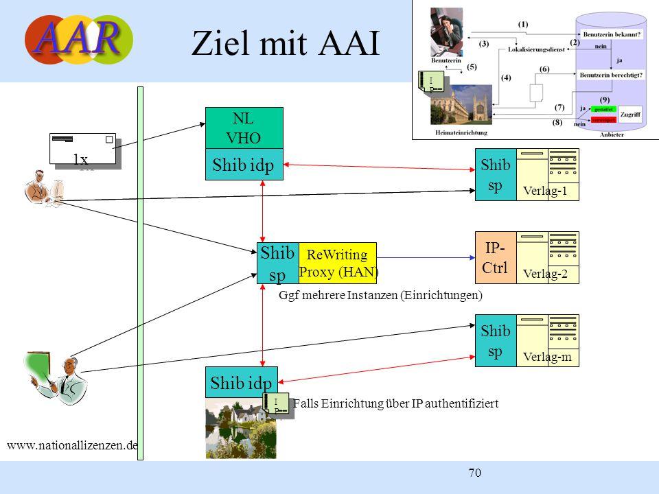 70 Ziel mit AAI 1x NL VHO ReWriting Proxy (HAN) Verlag-1 Verlag-m Verlag-2 Shib idp Shib sp Shib sp www.nationallizenzen.de Shib idp Shib sp IP- Ctrl