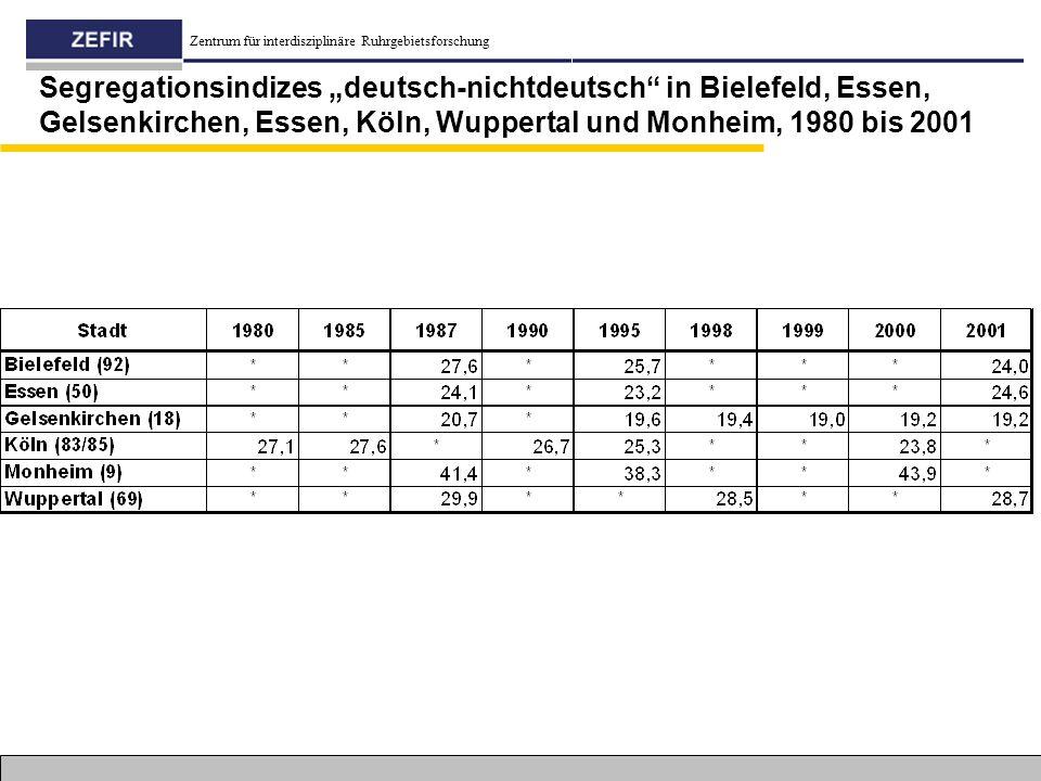 "Zentrum für interdisziplinäre Ruhrgebietsforschung Segregationsindizes ""deutsch-nichtdeutsch"" in Bielefeld, Essen, Gelsenkirchen, Essen, Köln, Wuppert"
