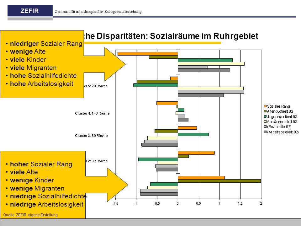 Zentrum für interdisziplinäre Ruhrgebietsforschung 2 innerstädtische Disparitäten: Sozialräume im Ruhrgebiet niedriger Sozialer Rang wenige Alte viele