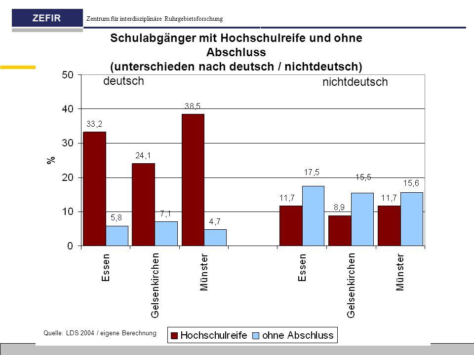 Zentrum für interdisziplinäre Ruhrgebietsforschung deutsch nichtdeutsch Schulabgänger mit Hochschulreife und ohne Abschluss (unterschieden nach deutsc