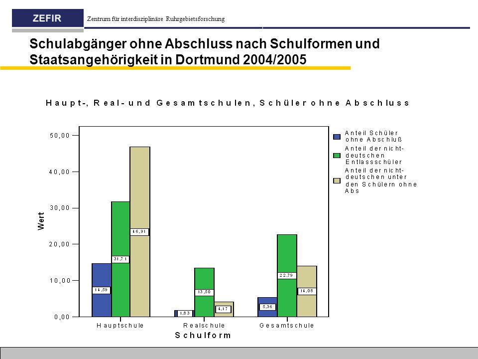 Zentrum für interdisziplinäre Ruhrgebietsforschung Schulabgänger ohne Abschluss nach Schulformen und Staatsangehörigkeit in Dortmund 2004/2005