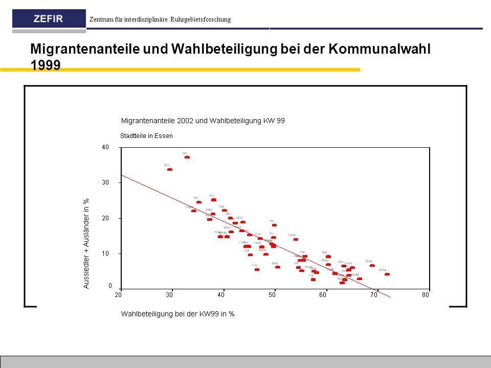 Zentrum für interdisziplinäre Ruhrgebietsforschung Migrantenanteile und Wahlbeteiligung bei der Kommunalwahl 1999