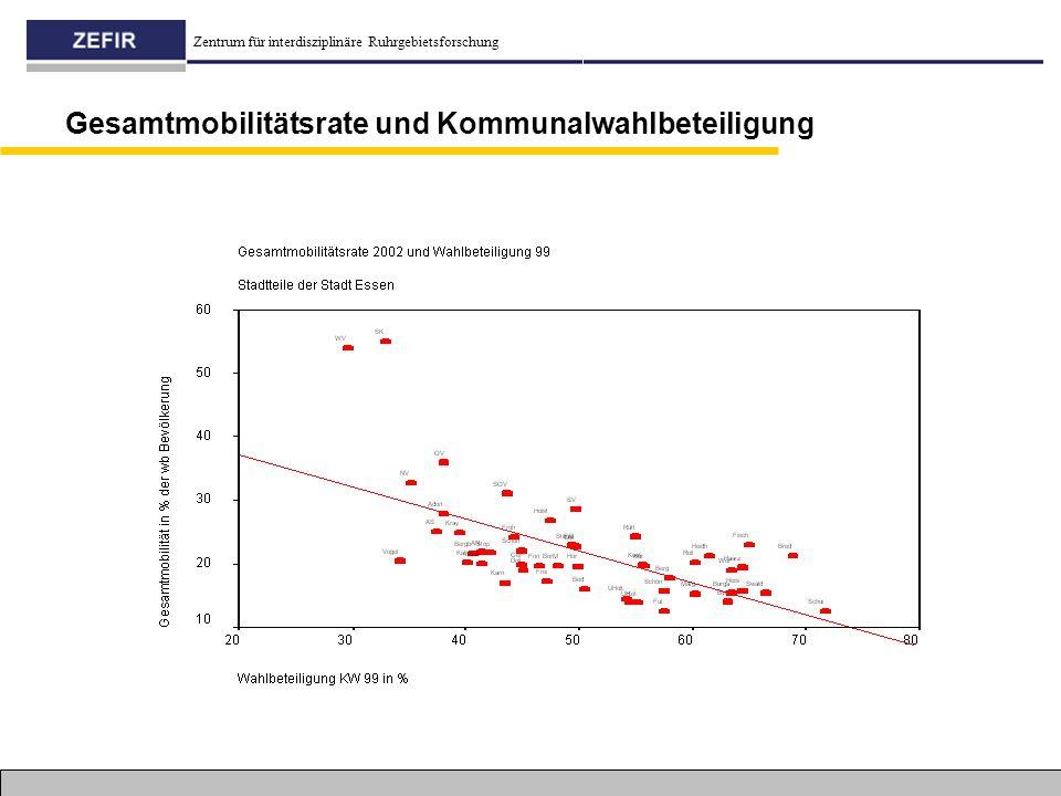 Zentrum für interdisziplinäre Ruhrgebietsforschung Gesamtmobilitätsrate und Kommunalwahlbeteiligung