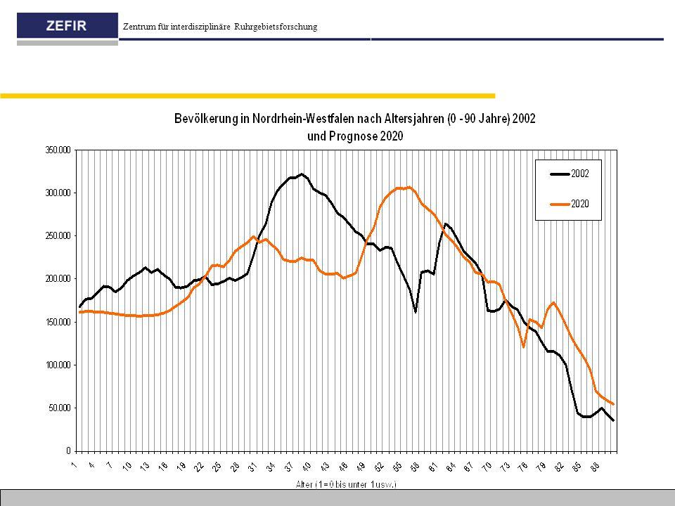 Zentrum für interdisziplinäre Ruhrgebietsforschung Bevölkerung in NRW 2002 und 2020 (Prognose)