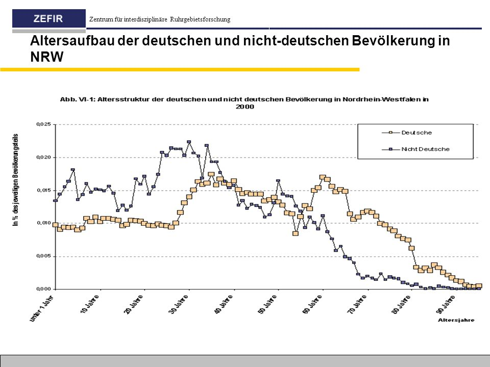Zentrum für interdisziplinäre Ruhrgebietsforschung Altersaufbau der deutschen und nicht-deutschen Bevölkerung in NRW