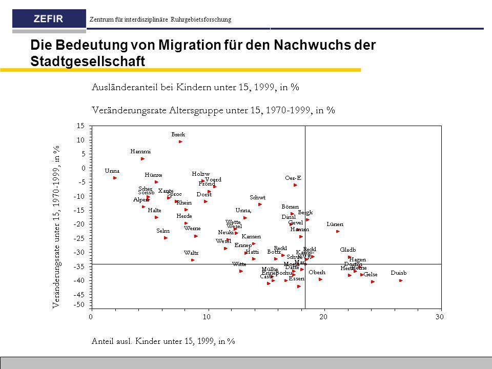 Zentrum für interdisziplinäre Ruhrgebietsforschung Die Bedeutung von Migration für den Nachwuchs der Stadtgesellschaft