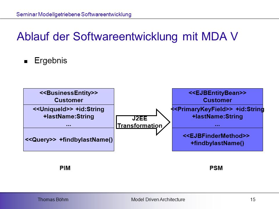 Seminar Modellgetriebene Softwareentwicklung Model Driven ArchitectureThomas Böhm15 Ablauf der Softwareentwicklung mit MDA V Ergebnis > Customer > +id