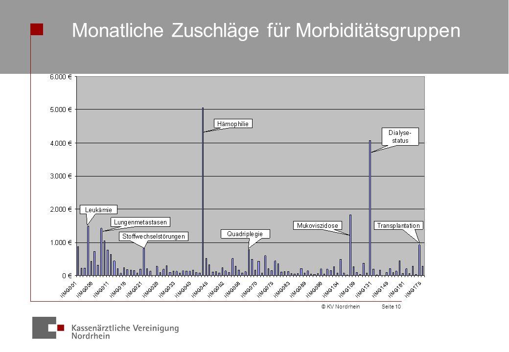 © KV NordrheinSeite 10 Monatliche Zuschläge für Morbiditätsgruppen