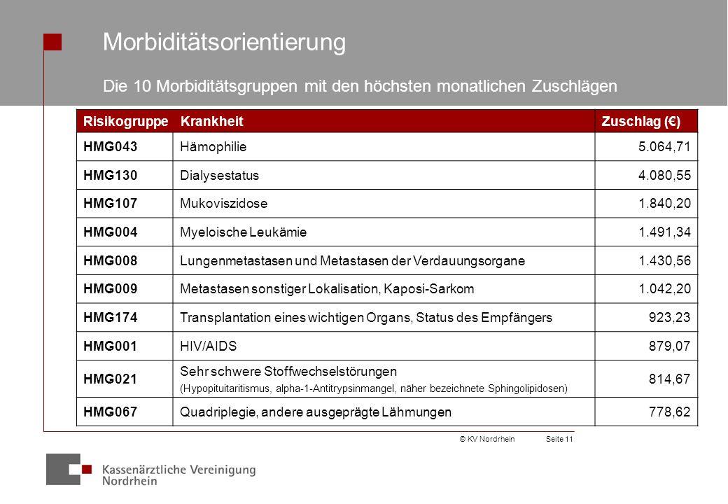 © KV NordrheinSeite 11 Morbiditätsorientierung Die 10 Morbiditätsgruppen mit den höchsten monatlichen Zuschlägen Risikogruppe KrankheitZuschlag (€) HMG043Hämophilie5.064,71 HMG130Dialysestatus4.080,55 HMG107Mukoviszidose1.840,20 HMG004Myeloische Leukämie1.491,34 HMG008Lungenmetastasen und Metastasen der Verdauungsorgane1.430,56 HMG009Metastasen sonstiger Lokalisation, Kaposi-Sarkom1.042,20 HMG174Transplantation eines wichtigen Organs, Status des Empfängers923,23 HMG001HIV/AIDS879,07 HMG021 Sehr schwere Stoffwechselstörungen (Hypopituitaritismus, alpha-1-Antitrypsinmangel, näher bezeichnete Sphingolipidosen) 814,67 HMG067Quadriplegie, andere ausgeprägte Lähmungen778,62