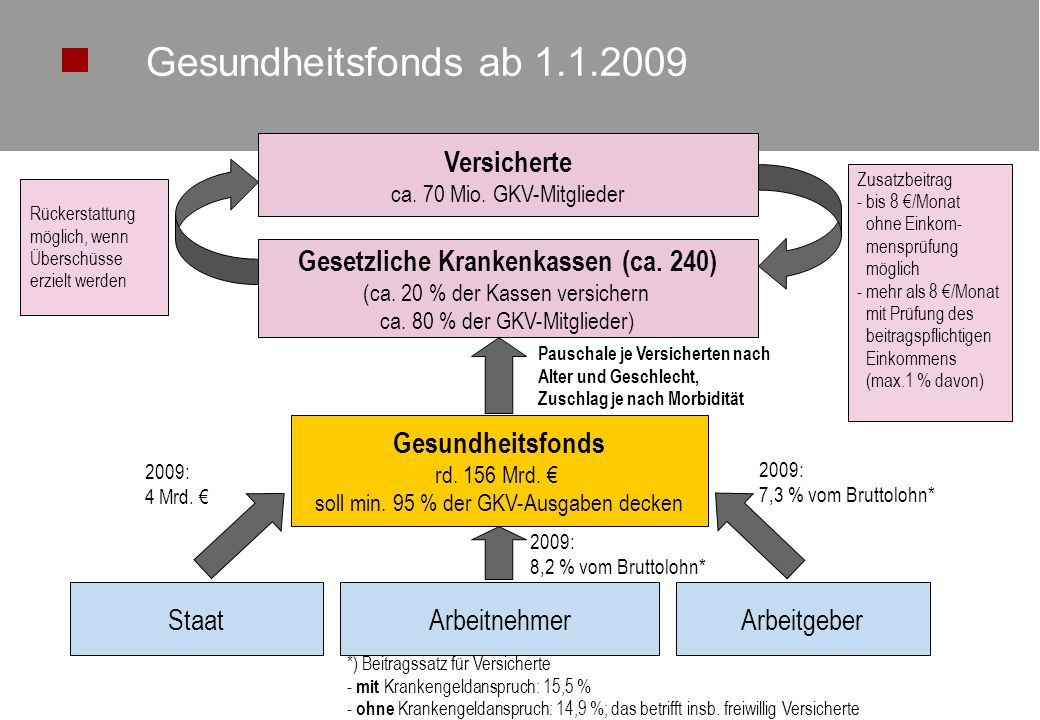 © KV NordrheinSeite 2 Versicherte ca.70 Mio. GKV-Mitglieder Gesetzliche Krankenkassen (ca.
