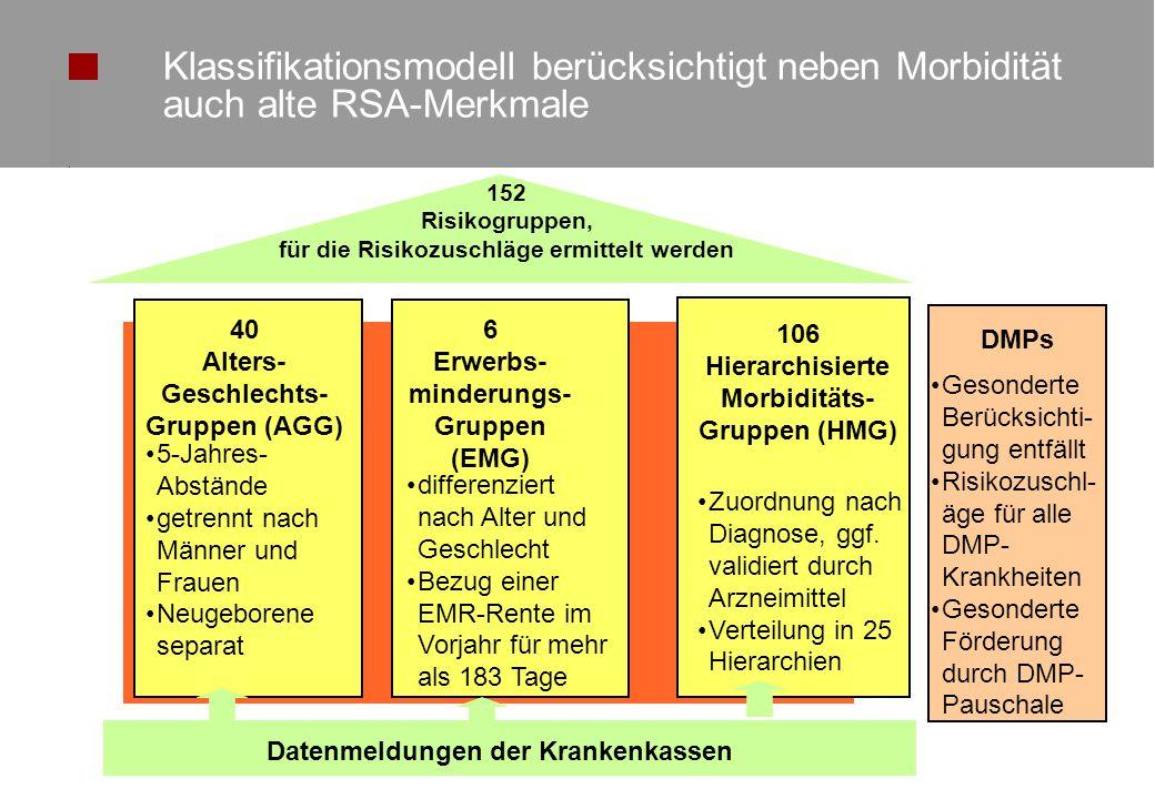 © KV NordrheinSeite 5 Klassifikationsmodell berücksichtigt neben Morbidität auch alte RSA-Merkmale 5 40 Alters- Geschlechts- Gruppen (AGG) 5-Jahres- Abstände getrennt nach Männer und Frauen Neugeborene separat 6 Erwerbs- minderungs- Gruppen (EMG) differenziert nach Alter und Geschlecht Bezug einer EMR-Rente im Vorjahr für mehr als 183 Tage 106 Hierarchisierte Morbiditäts- Gruppen (HMG) Zuordnung nach Diagnose, ggf.