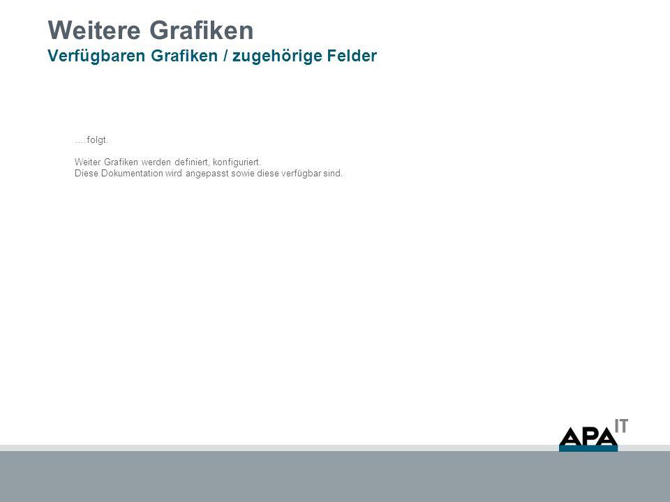 Weitere Grafiken Verfügbaren Grafiken / zugehörige Felder ….folgt. Weiter Grafiken werden definiert, konfiguriert. Diese Dokumentation wird angepasst