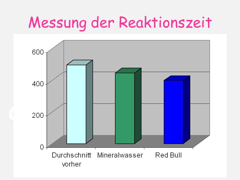 Messung der Reaktionszeit