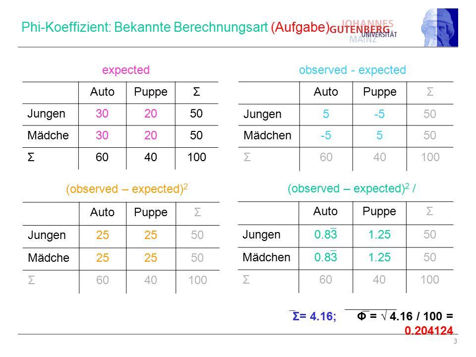 """4 Beispiele für Werte 1, -1 und 0: Φ = -1 AutoPuppeΣ Jungen060 Mädchen400 Σ 60100 Φ = 1 AutoPuppeΣ Jungen600 Mädche n 040 Σ6040100 Φ = 0 (Beispiel 1) AutoPuppeΣ Jungen302050 Mädche n 302050 Σ6040100 Φ = 0 (Beispiel 2) AutoPuppeΣ Jungen151025 Mädchen453075 Σ6040100 """"expected aus vorherigem Beispiel!"""