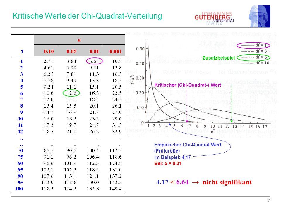 8 Kontingenzkoeffizient: Berechnung χ 2 = 2.036 Vorgehen Strategie 1Strategie 2Strategie 3Strategie 4 Σ Instruktion frei633416 Regel 1554216 Regel 223218 Σ 13119740 (nach Clauß u.a.