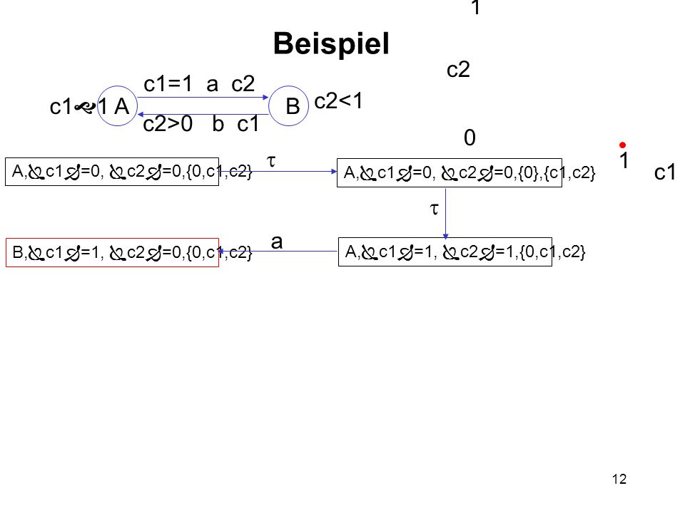 12 Beispiel AB c1  1 c2<1 c1=1 a c2 c2>0 b c1 A,  c1  =0,  c2  =0,{0,c1,c2} A,  c1  =0,  c2  =0,{0},{c1,c2} A,  c1  =1,  c2  =1,{0,c1,c2} B,  c1  =1,  c2  =0,{0,c1,c2} c2 c1 0 1 2 1   a