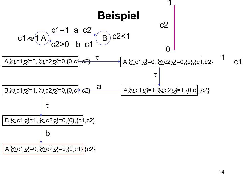 14 Beispiel AB c1  1 c2<1 c1=1 a c2 c2>0 b c1 A,  c1  =0,  c2  =0,{0,c1,c2} A,  c1  =0,  c2  =0,{0},{c1,c2} A,  c1  =1,  c2  =1,{0,c1,c2} B,  c1  =1,  c2  =0,{0,c1,c2} B,  c1  =1,  c2  =0,{0},{c1,c2} A,  c1  =0,  c2  =0,{0,c1},{c2} c2 c1 0 1 2 1    b a