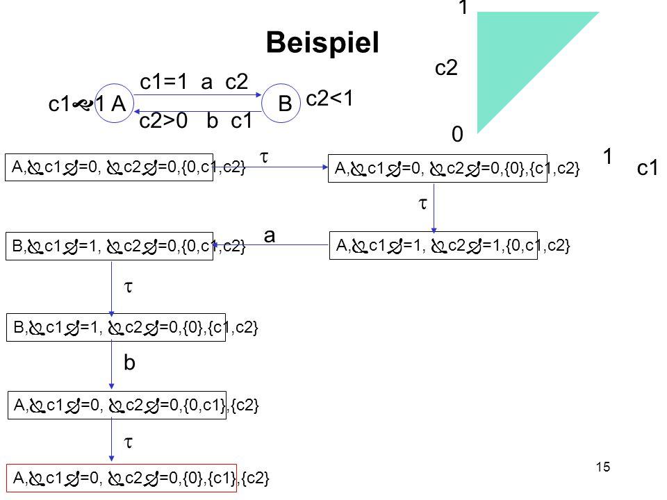 15 Beispiel AB c1  1 c2<1 c1=1 a c2 c2>0 b c1 A,  c1  =0,  c2  =0,{0,c1,c2} A,  c1  =0,  c2  =0,{0},{c1,c2} A,  c1  =1,  c2  =1,{0,c1,c2} B,  c1  =1,  c2  =0,{0,c1,c2} B,  c1  =1,  c2  =0,{0},{c1,c2} A,  c1  =0,  c2  =0,{0,c1},{c2} A,  c1  =0,  c2  =0,{0},{c1},{c2} c2 c1 0 1 2 1    b  a