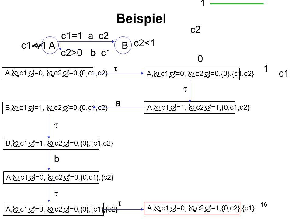 16 Beispiel AB c1  1 c2<1 c1=1 a c2 c2>0 b c1 A,  c1  =0,  c2  =0,{0,c1,c2} A,  c1  =0,  c2  =0,{0},{c1,c2} A,  c1  =1,  c2  =1,{0,c1,c2} B,  c1  =1,  c2  =0,{0,c1,c2} B,  c1  =1,  c2  =0,{0},{c1,c2} A,  c1  =0,  c2  =0,{0,c1},{c2} A,  c1  =0,  c2  =0,{0},{c1},{c2} A,  c1  =0,  c2  =1,{0,c2},{c1} c2 c1 0 1 2 1    b   a