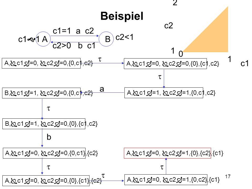 17 Beispiel AB c1  1 c2<1 c1=1 a c2 c2>0 b c1 A,  c1  =0,  c2  =0,{0,c1,c2} A,  c1  =0,  c2  =0,{0},{c1,c2} A,  c1  =1,  c2  =1,{0,c1,c2} B,  c1  =1,  c2  =0,{0,c1,c2} B,  c1  =1,  c2  =0,{0},{c1,c2} A,  c1  =0,  c2  =0,{0,c1},{c2} A,  c1  =0,  c2  =0,{0},{c1},{c2} A,  c1  =0,  c2  =1,{0,c2},{c1} A,  c1  =0,  c2  =1,{0},{c2},{c1} c2 c1 1 2 2 1    b    a 0