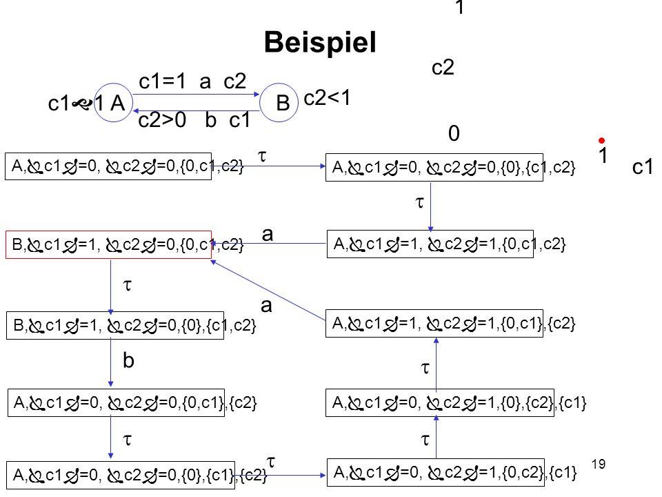 19 Beispiel AB c1  1 c2<1 c1=1 a c2 c2>0 b c1 A,  c1  =0,  c2  =0,{0,c1,c2} A,  c1  =0,  c2  =0,{0},{c1,c2} A,  c1  =1,  c2  =1,{0,c1,c2} B,  c1  =1,  c2  =0,{0,c1,c2} B,  c1  =1,  c2  =0,{0},{c1,c2} A,  c1  =0,  c2  =0,{0,c1},{c2} A,  c1  =0,  c2  =0,{0},{c1},{c2} A,  c1  =0,  c2  =1,{0,c2},{c1} A,  c1  =0,  c2  =1,{0},{c2},{c1} A,  c1  =1,  c2  =1,{0,c1},{c2} c2 c1 0 1 2 1    b     a a