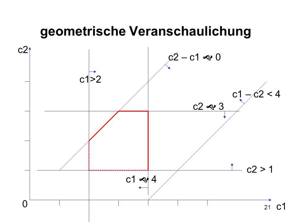 21 geometrische Veranschaulichung 0 c1 c2 c1>2 c2 – c1  0 c1 – c2 < 4 c2 > 1 c2  3 c1  4