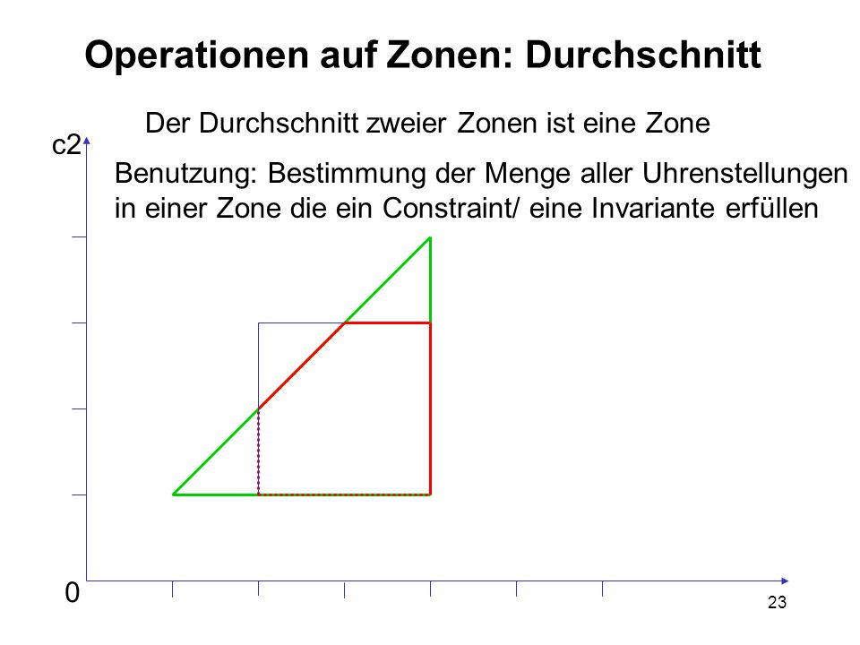 23 Operationen auf Zonen: Durchschnitt Der Durchschnitt zweier Zonen ist eine Zone Benutzung: Bestimmung der Menge aller Uhrenstellungen in einer Zone die ein Constraint/ eine Invariante erfüllen 0 c2