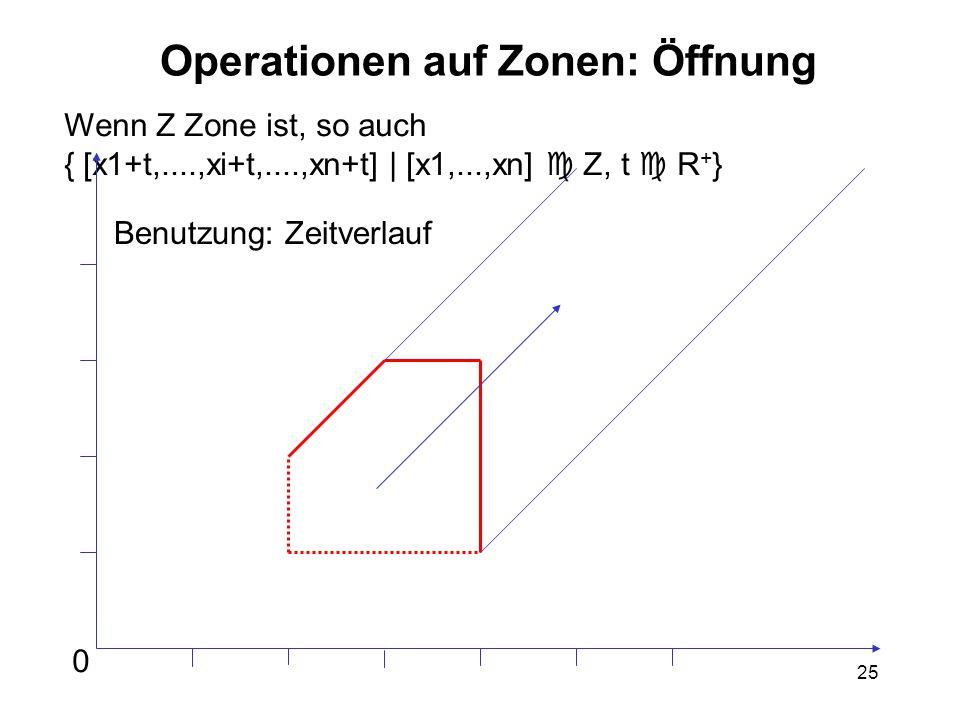 25 Operationen auf Zonen: Öffnung Wenn Z Zone ist, so auch { [x1+t,....,xi+t,....,xn+t] | [x1,...,xn]  Z, t  R + } 0 Benutzung: Zeitverlauf