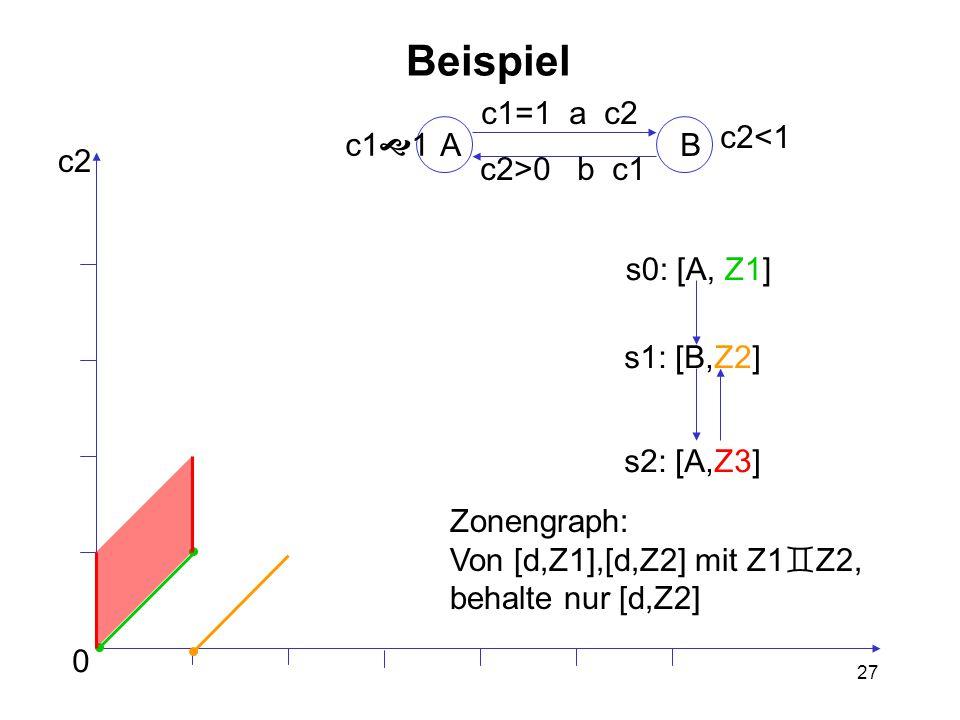 27 Beispiel AB c1  1 c2<1 c1=1 a c2 c2>0 b c1 0 c2 s0: [A, Z1] s1: [B,Z2] s2: [A,Z3] Zonengraph: Von [d,Z1],[d,Z2] mit Z1  Z2, behalte nur [d,Z2]