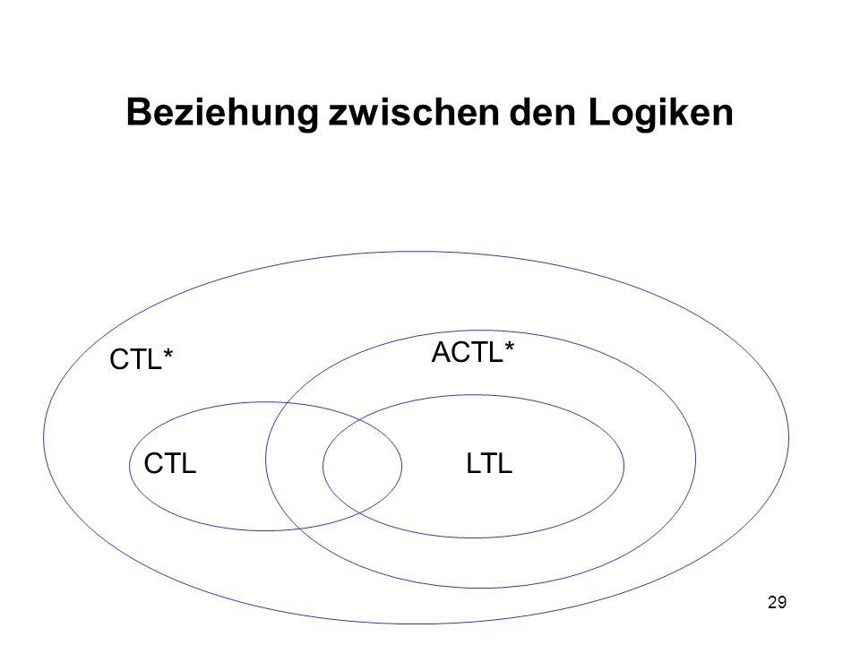 29 Beziehung zwischen den Logiken CTL* CTLLTL ACTL*
