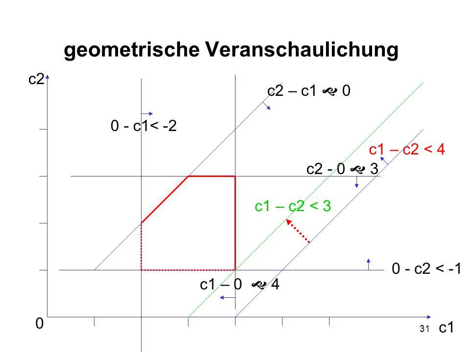 31 geometrische Veranschaulichung 0 c1 c2 0 - c1< -2 c2 – c1  0 c1 – c2 < 4 0 - c2 < -1 c2 - 0  3 c1 – 0  4 c1 – c2 < 3